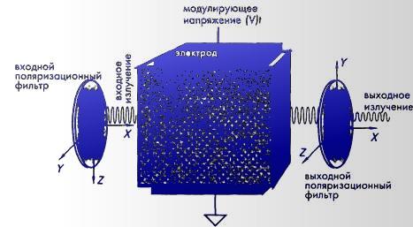 Однако акустико-оптические...  Рис. 4.21.  Электрооптический модулятор, состоящий из двух поляризационных фильтров и...