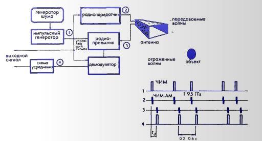Блок-схема микромощного радара